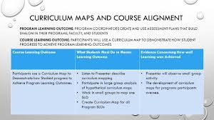 Map To Work Curriculum Mapping Workshop Learning Outcome Participants Will