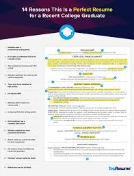 action verbs for resumes and cover letters samplehtml cover letter examples for recent graduates cover college graduate resumes this is a perfect recent college grad resume topresume graduate samplehtml college examples