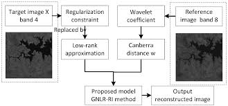 remote sensing free full text reference information based