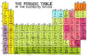 The Periodic Table Of Elements Hilarious Revised Periodic Table Of Things Educational