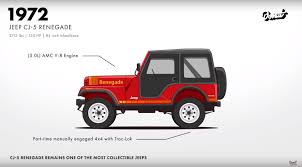 cj jeep wrangler jeep evolution video shows why the wrangler is such an icon