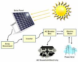 types of solar power systems solarpoweryourhouse org