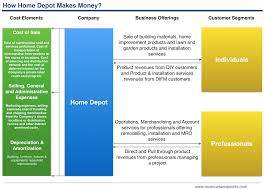 how home depot makes money understanding home depot business home depot home decorators collection and blinds com websites following diagram shows how the money flows in from the different customer segments and