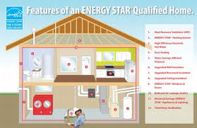 High Efficiency Homes Green Homes Are Energy Interesting Green Technology Homes Home