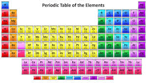 what is the purpose of the periodic table what is the main purpose of fe in the periodic table quora