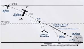 landing profile u2013 soyuz tma 19m spaceflight101