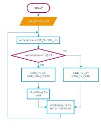 membuat flowchart kegiatan sehari hari december 2016 kuliah perancangan sistem embedded