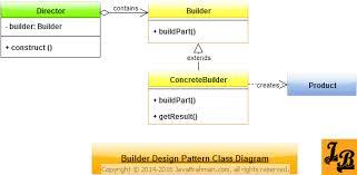 builder pattern in java 8 builder design pattern in java javabrahman