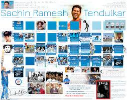 all about sachin tendulkar