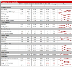 Financial Analysis Excel Template Excel Stock Valuation Model