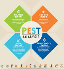 pest analysis of zara personal statement essays com swimmo smart best ideas about pestel analysis macro 17 best ideas about pestel analysis macro environmental factors macro