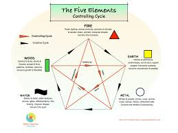 5 elements controlling open spaces feng shui