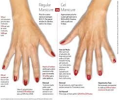 what u0027s the deal with in salon vs diy gel manicures snob essentials