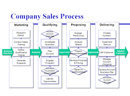 Flow Line Map Definition Avoid The Four Most Common Mistakes Of Sales Process Mapping