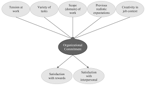 organizational commitment and job satisfaction what are the