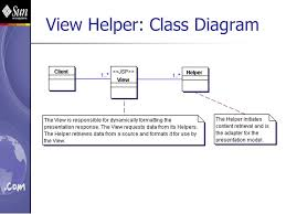 layout view helper j2ee architecture system qualities and design patterns ppt download