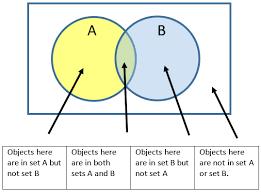 free venn diagram resumess memberpro co