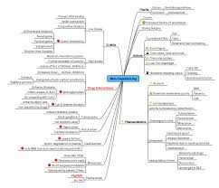 sample resume hair stylist mind mapping drugs apple resume templates corporate airline flight mind map for drugs appliance sales sample resume hair stylist neuromuscularnondepolarizingagent mind map for drugshtml