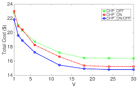 Chp Log Energies Free Full Text Optimal Energy Management For