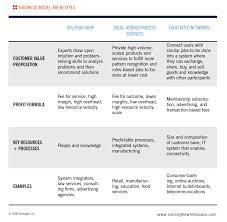 design thinking exles pdf business model archetypes http seizingthewhitespace com sites