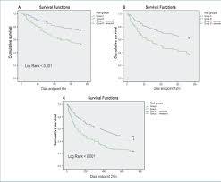 acute heart failure registry risk assessment model in