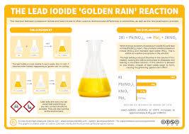 Compound Interest Worksheets Compound Interest Chemical Reactions Lead Iodide U0026 U0027golden Rain U0027
