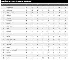 la liga live scores and table 22 best chelsea project images on pinterest chelsea american