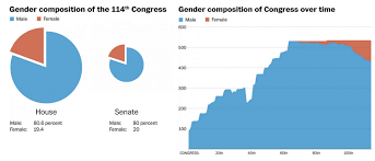 chart of the day the chart of the day the 114th congress is 80 percent male and