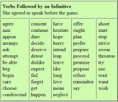verb pattern hesitate verb patterns gerund and infinitive english is fun