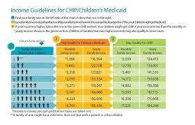 how do i qualify for chip medicaid el paso health