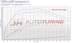 Jb4 Maps Jr Auto Performance X5 35d 335d Tuning