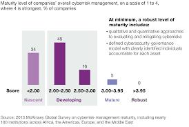 the rising strategic risks of cyberattacks mckinsey u0026 company