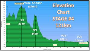 la ruta elevation charts 40 000 feet in 4 days my la ruta