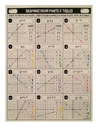 graphing linear equations from points tables u0026 y u003dmx b equations
