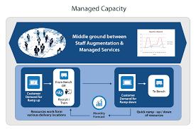 capacity managed capacity v2soft