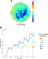 An Information Maximization Approach To Blind Separation And Blind Deconvolution Accumulation Of Evidence During Sequential Decision Making The