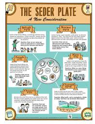sadar plate confused by the seder plate this beautiful passover infographic
