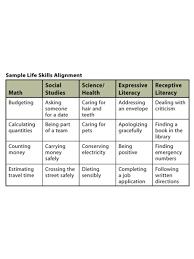 Free Independent Living Skills Worksheets Aligning Life Skills To Academics Program