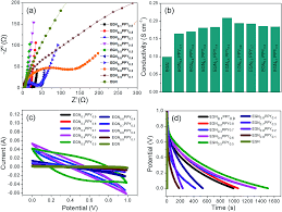 Chemist Resume Polypyrrole Decorated 2d Carbon Nanosheet Electrodes For