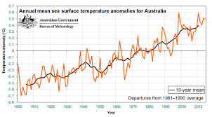 surface minimum bureau annual climate statement 2014