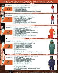 nfpa 70e arc flash table nfpa 70e ppe category level chart