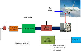 loads simulator system for testing and qualification of flight