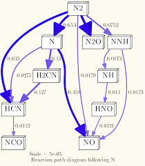 tutorial generating reaction path diagrams with cantera and