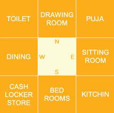 Bathroom Vastu For West Facing House Vastukalp U2013 Vastu Basics Ideal Home
