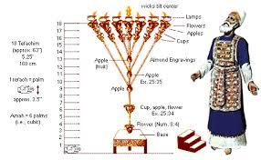 7 candle menorah a closer look at the menorah