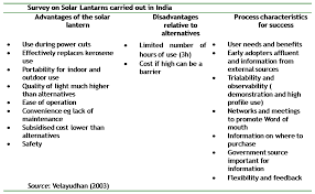 Solar Street Light Technical Specifications by Solar Lanterns Climatetechwiki
