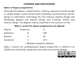Degrees In Interior Design by Incorporation Of Sustainability Into Fashion Design Degree Programmes U2026