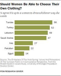 how people in muslim countries prefer women to dress in public