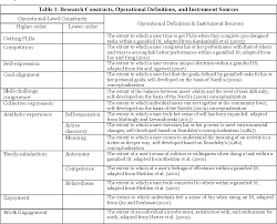 design applying the elements applying game design elements in the workplace semantic scholar