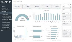 Dynamic Dashboard Template In Excel Sales Kpi And Commission Tracker Template Adnia Solutions